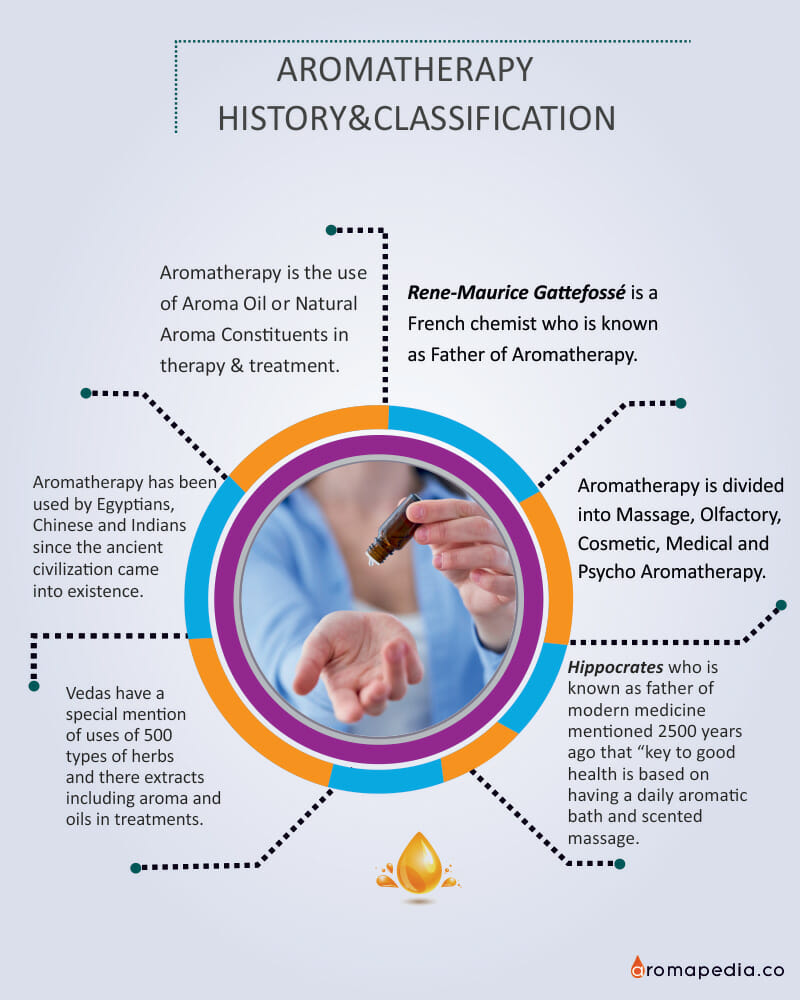 AROMATHERAPY-HISTORY&CLASSIFICATION--Info-Graphic-Image