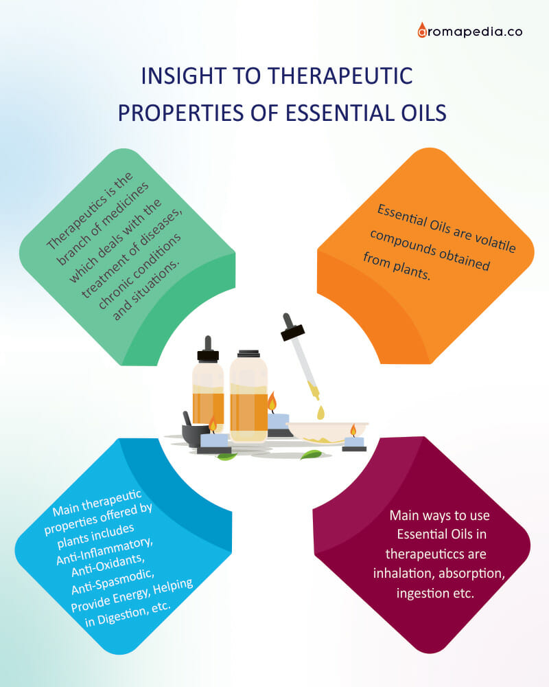 INSIGHT-TO-THERAPEUTIC-PROPERTIES-OF-ESSENTIAL-OILS-Info-Graphic-Image