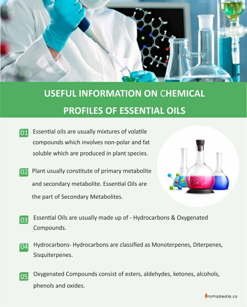 USEFUL INFORMATION ON CHEMICAL PROFILES OF
