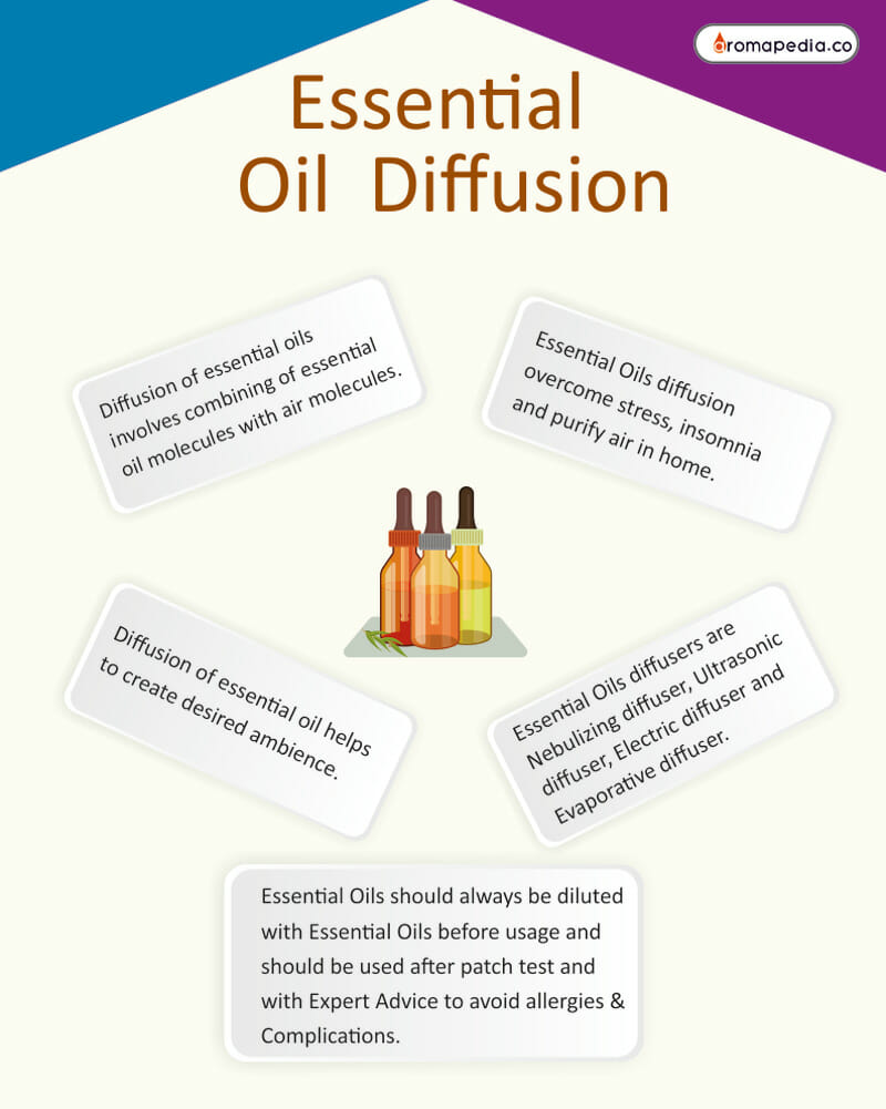 Essential-oil-diffusion-Info-Graphic