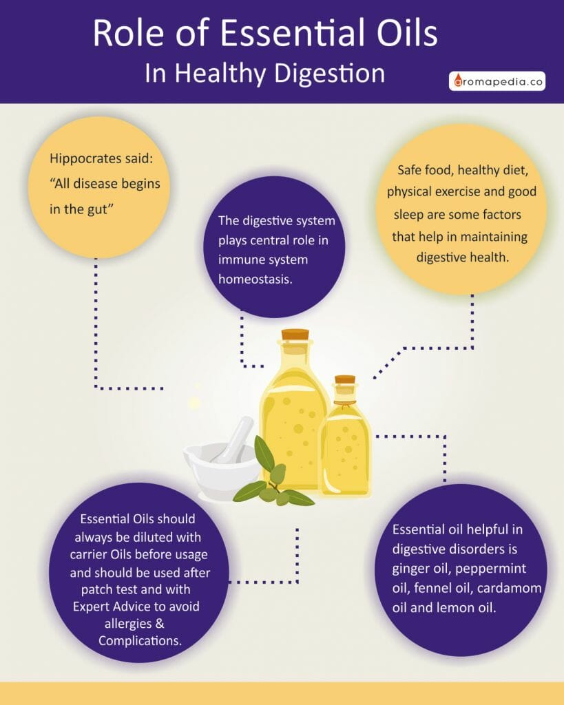 Role-of-Essential-Oils-In-Healthy-Digestion